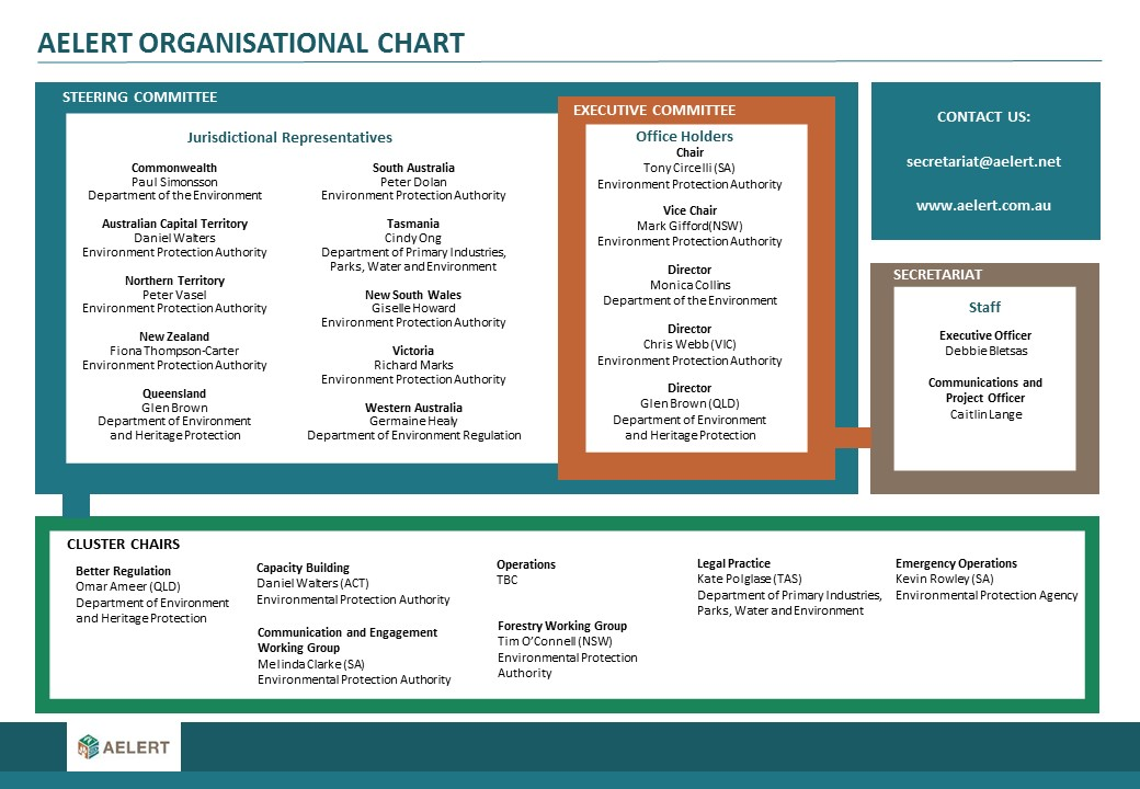 AELERT Organisational Chart 217 updated